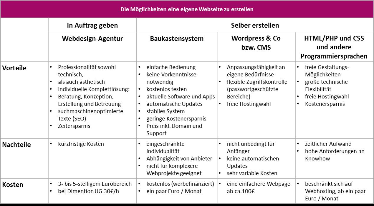 161203_moeglichkeiten_webseiten_entwicklung